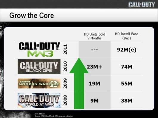 Call of Duty Black Ops: 23 milioni di copie vendute, e 18 milioni di DLC scaricati