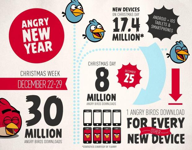 Angry Birds: 8 milioni di download nel giorno di Natale