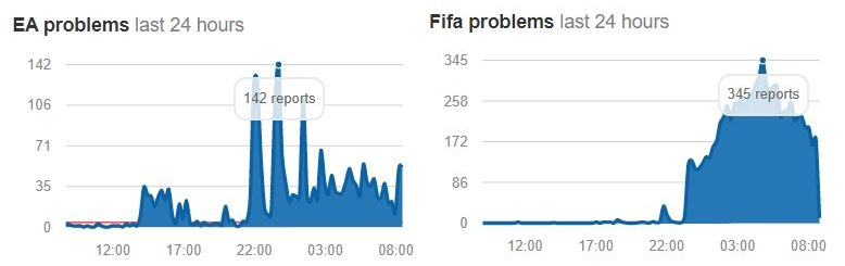 FIFA 19 Down: problemi ai server EA, estesa la Weekend League di FUT