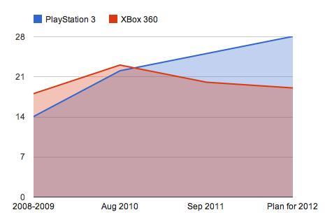 Xbox Live Arcade non è più una piattaforma di prima scelta per gli Indie Games?