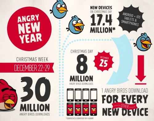 Angry Birds: 30 milioni di download durante la settimana di Natale