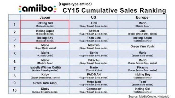 52 milioni di Amiibo venduti in tutto il mondo