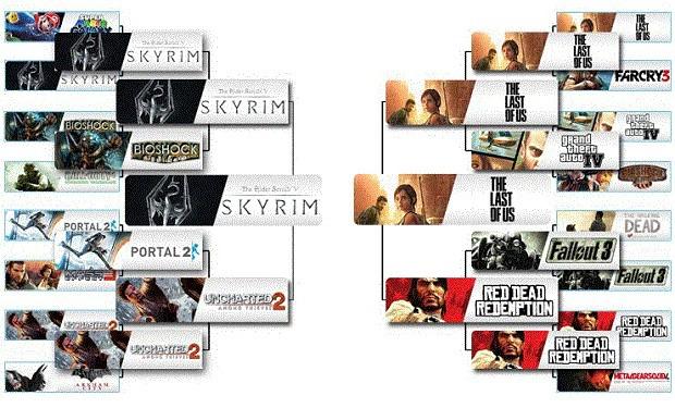 Amazon Uk: secondo un sondaggio, Skyrim è il miglior gioco di questa generazione