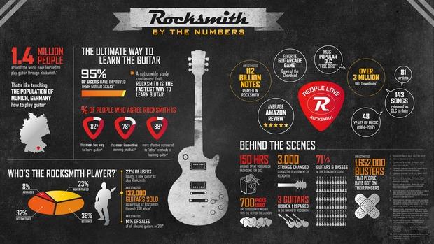 Rocksmith ha venduto 1,4 milioni di copie. Novità previste all'E3 2013