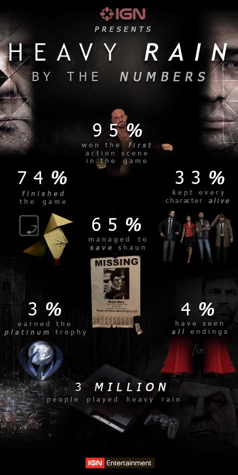 Heavy Rain: solo il 33% dei giocatori ha mantenuto tutti i personaggi vivi