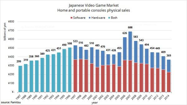 Il mercato console giapponese tocca il minimo registrato in 24 anni
