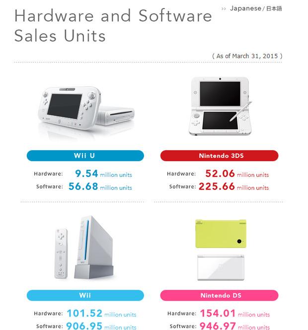 Vendite totali hardware e software delle console Nintendo, dati aggiornati al 31 marzo
