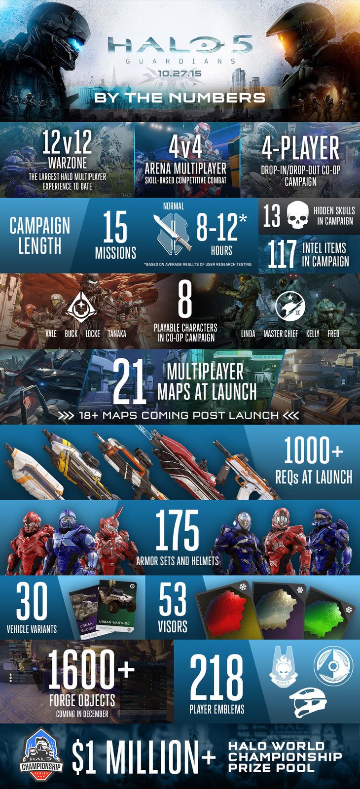 La campagna di Halo 5 Guardians durerà circa 10 ore
