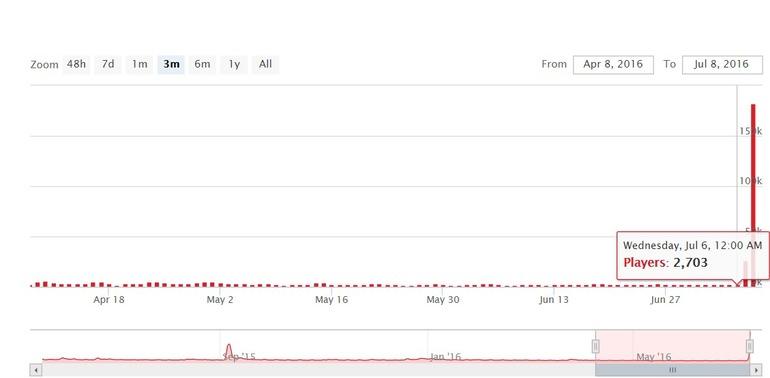 Evolve: Il numero di utenti impenna del 6733%