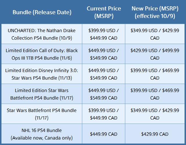PlayStation 4: ufficializzato il taglio di prezzo in Nord America