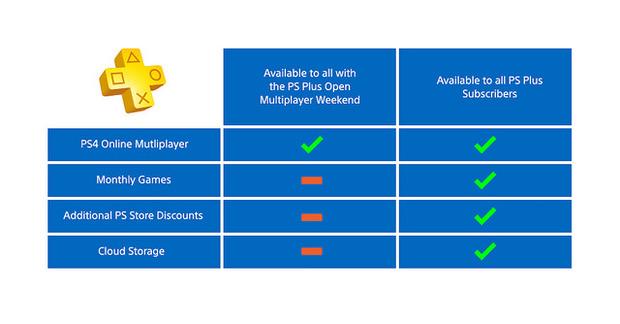 PlayStation Network: Il Weekend Open Multiplayer avrà inizio venerdì