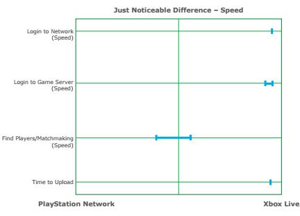 Report: Xbox LIVE è più affidabile e veloce di PlayStation Network