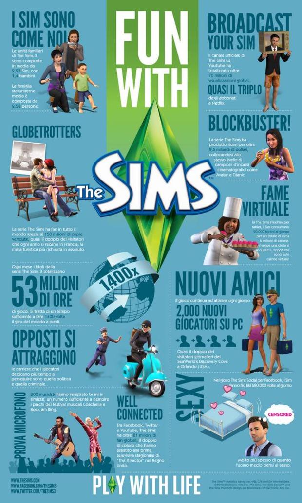 EA celebra il 12esimo anniversario del brand THE SIMS