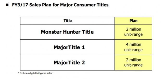 Capcom pubblicherà tre importanti giochi per console entro marzo 2017