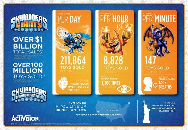 Il franchise Skylanders supera il miliardo di dollari in vendite a livello mondiale