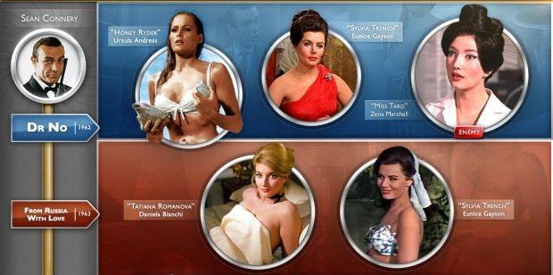 Skyfall: le Bond girls dal 1962 a oggi