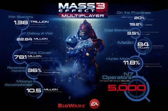 Mass Effect 3: annunciato l'evento multiplayer Operation Silence