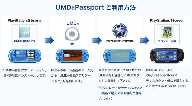 PlayStation Vita: Sony annuncia il programma per ottenere sulla console i titoli PSP su UMD