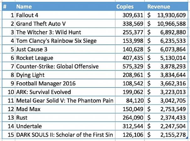 Steam: 46 milioni di giochi venduti durante i saldi invernali