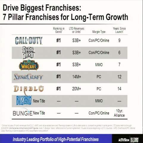Il nuovo titolo di Bungie per Activision confermato anche per PC