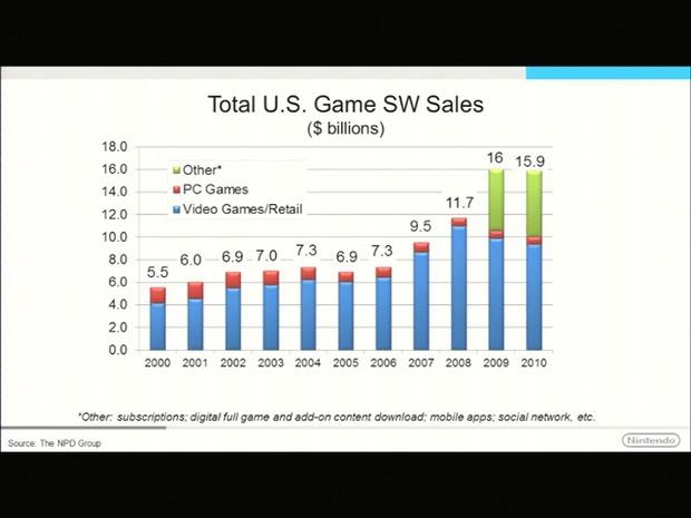 Videogiochi: più della metà delle famiglie USA ha una console casalinga