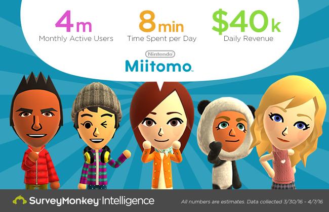 Miitomo: Nintendo incassa 40.000 dollari al giorno grazie alle microtransazioni
