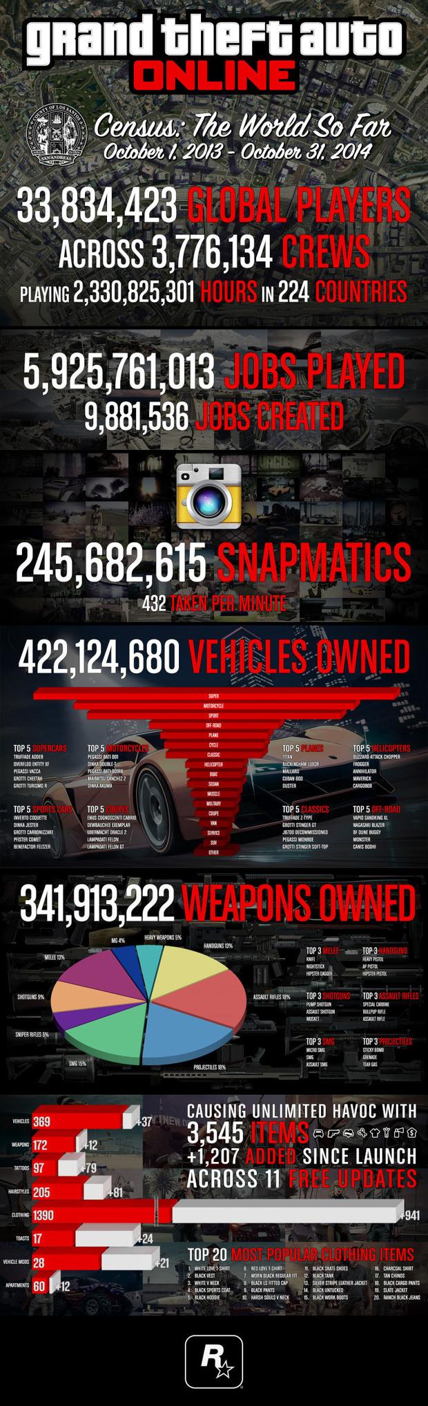 GTA Online: Rockstar pubblica alcune statisiche
