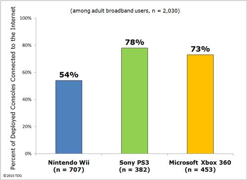 PlayStation 3, la console più connessa ad internet in America