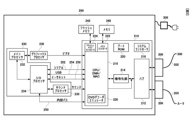 Sony brevetta un adattatore per rendere retrocompatibili le console