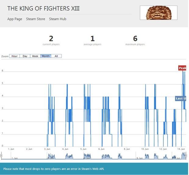 King of Fighters XIII: versione Pc confermata dalle statistiche di Steam