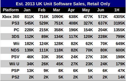 Classifiche Software: un'analisi del mercato britannico