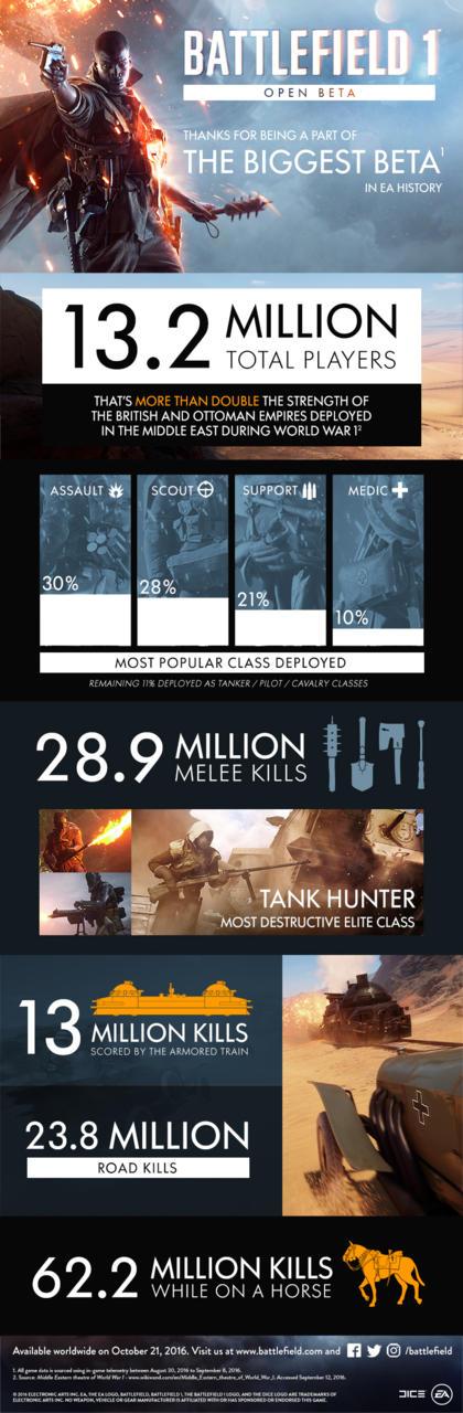 La beta di Battlefield 1 è stata la più prolifica nella storia di EA