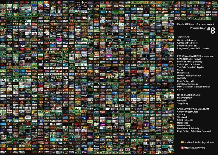 Un utente sta tentando di portare a termine tutti i giochi disponibili su Steam