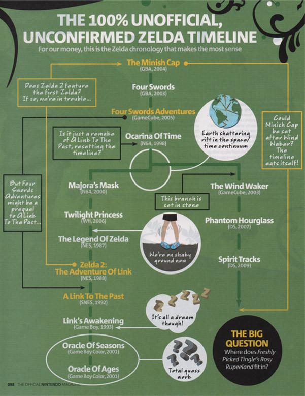 The Legend of Zelda, la Rivista Ufficiale Nintendo stila la sua timeline
