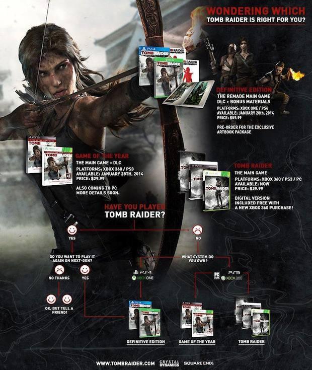 Tomb Raider: un'immagine mostra le differenze tra le varie versioni