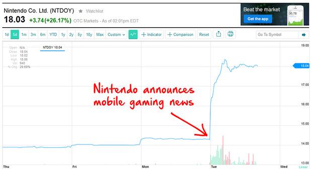 Il mercato sorride alle ultime scelte di Nintendo