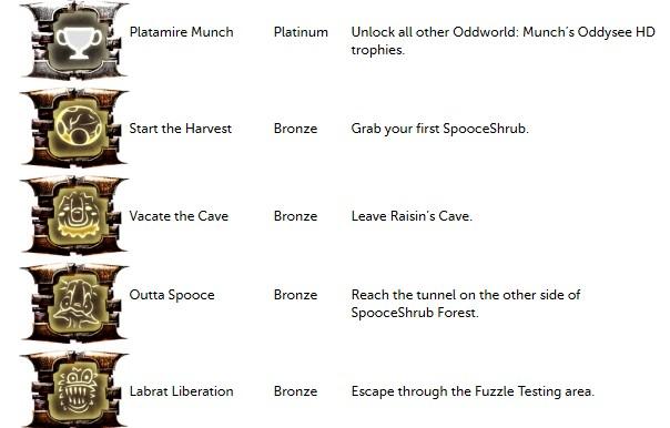Oddworld: Munch's Oddysee HD: la lista dei trofei