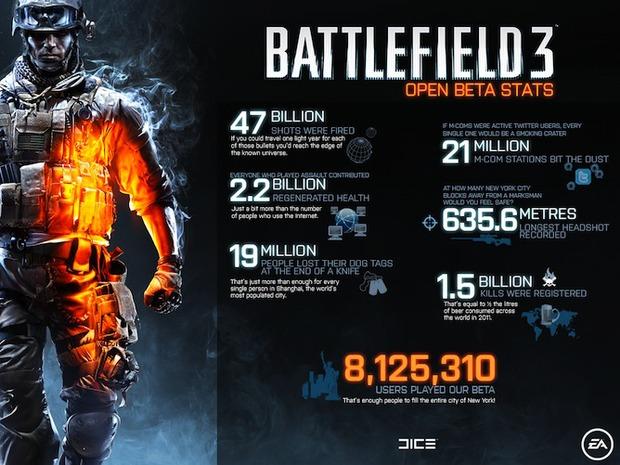 Battlefield 3: 8 milioni di utenti hanno giocato alla Beta