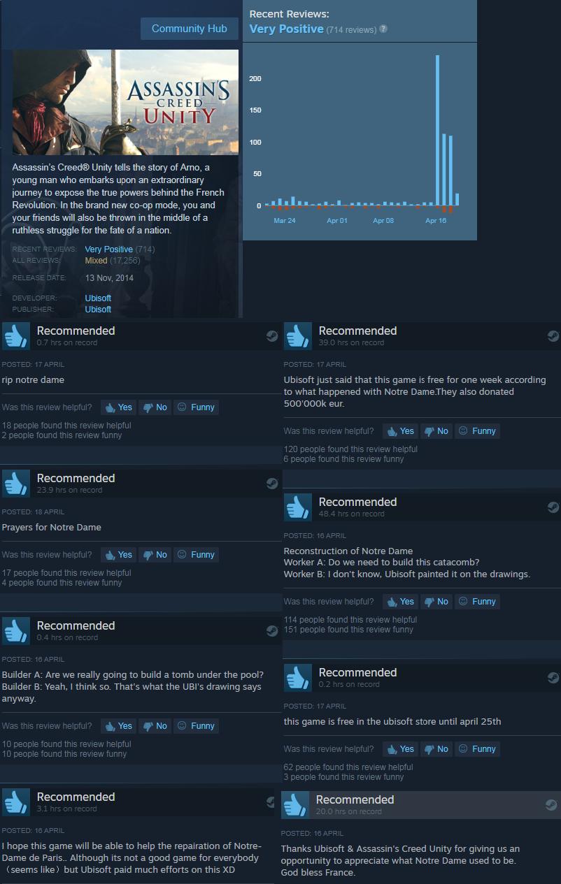 Assassin's Creed Unity accoglie un positivo review bombing su Steam