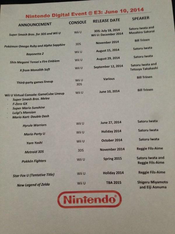 Nintendo: un documento svela i piani per l'E3 2014?