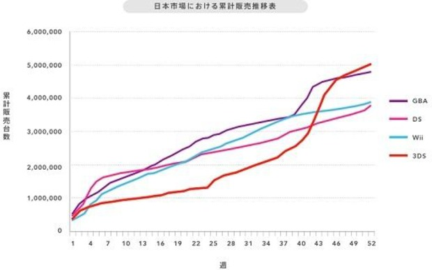 Nintendo 3DS ha raggiunto i cinque milioni di unità vendute