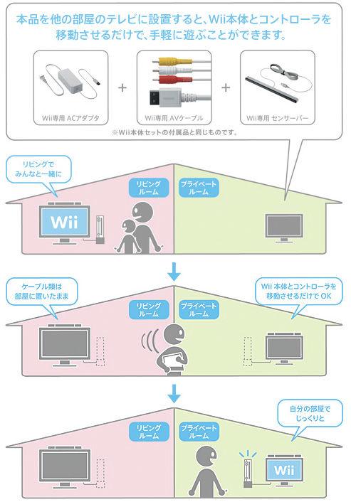 Nintendo vende il Kit per spostare il Nintendo Wii da stanza a stanza