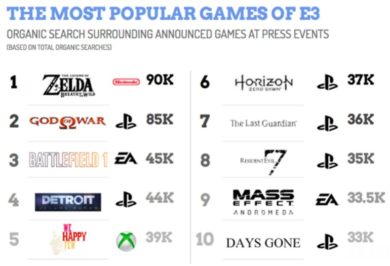 E3 2016: i dieci giochi più cercati su internet