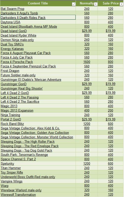 Le offerte del Black Friday su Xbox LIVE Marketplace