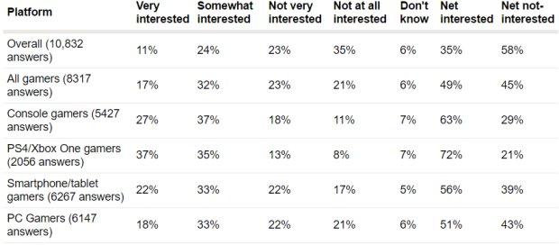 Gli utenti console sono i più interessati alla realtà virtuale