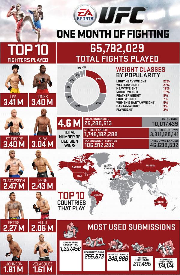 EA Sports UFC: un'infografica rivela alcune cifre del gioco