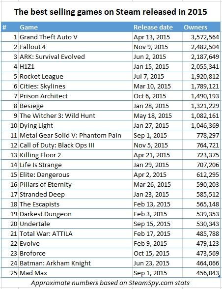 Ecco la classifica dei titoli più venduti su Steam nel 2015