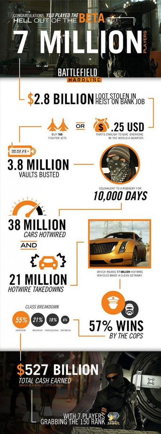 Un'infografica mostra il successo della beta di Battlefield Hardline