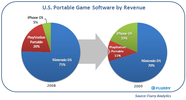iPhone ruba terreno alle console portatili Nintendo e Sony