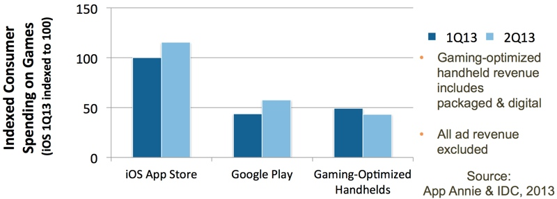 I giocatori spendono 4 volte tanto in giochi iOS e Google Play rispetto a quelli 3DS e PsVita
